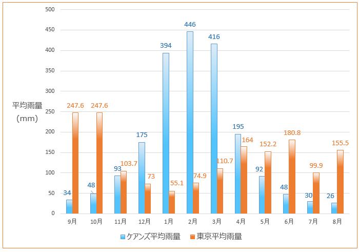 ケアンズと東京の降水量比較