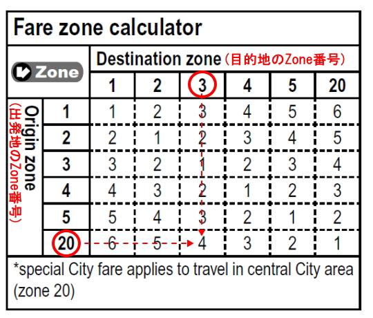 sunbus-zone2